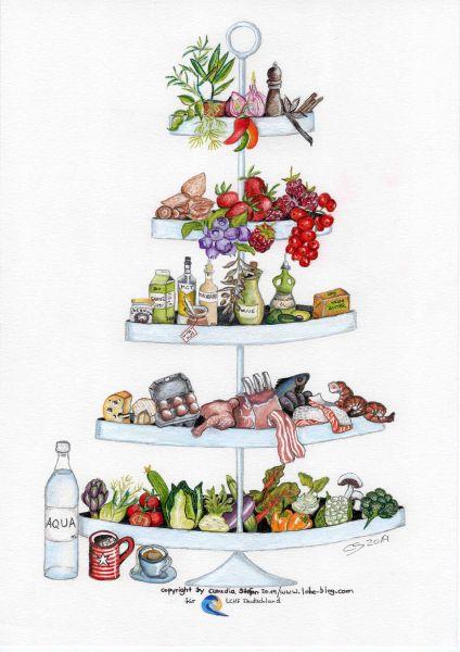 Die Lebensmitteletagere von LCHF Deutschland